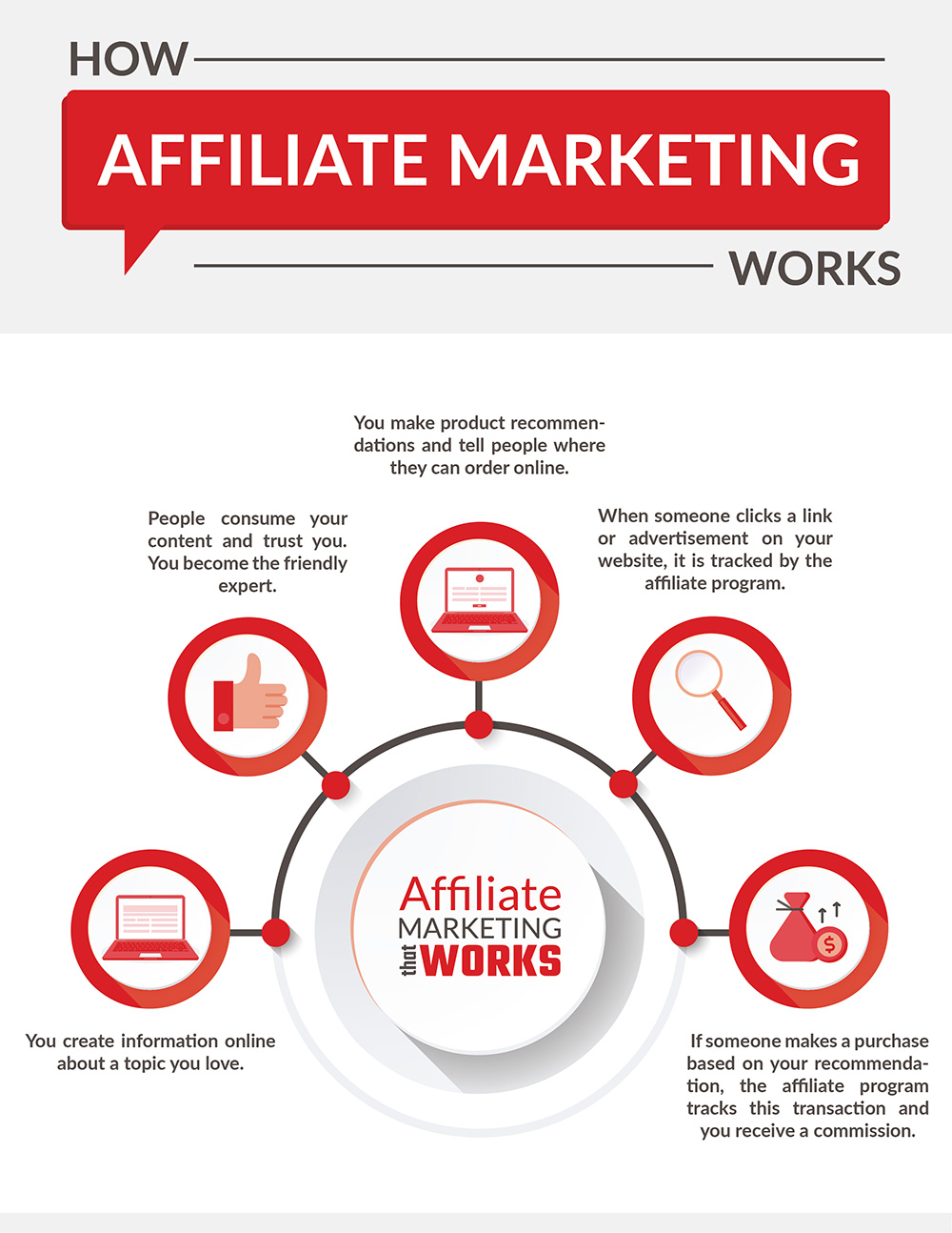 what is affiliate marketing diagram